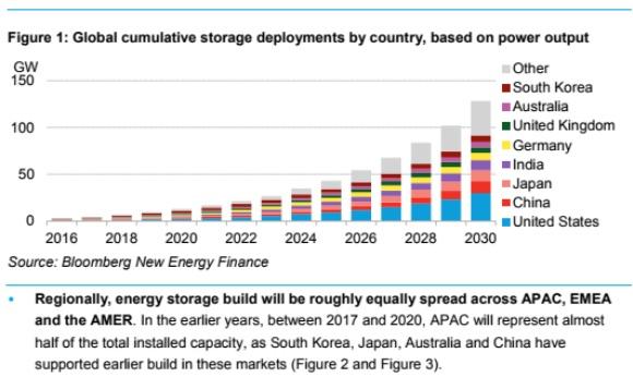 Renewable energy trends to watch in 2018