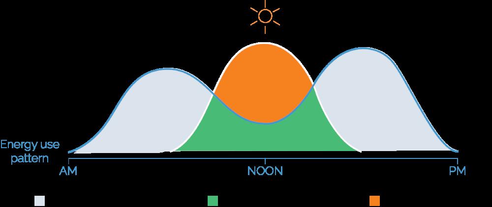 Excess solar graph