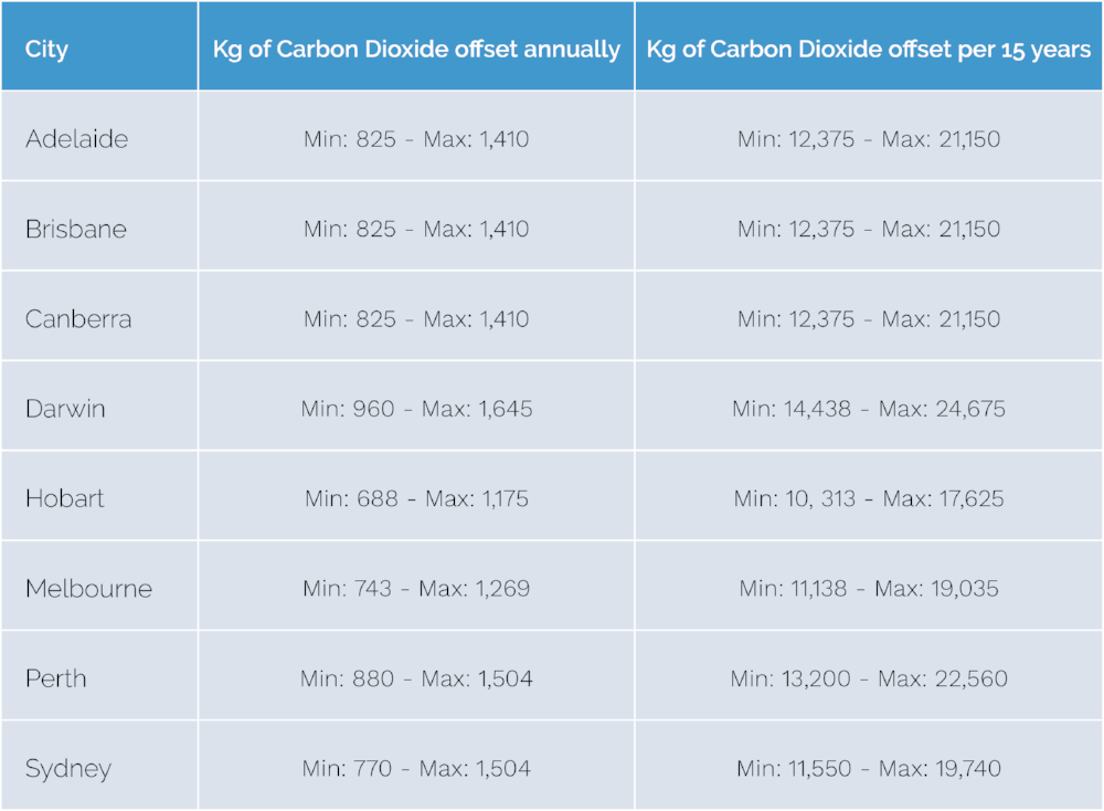 Carbon emissions are up: how you can reduce your carbon footprint