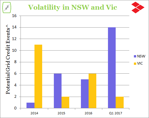 NSW-and-Vic-Volatility-4.png