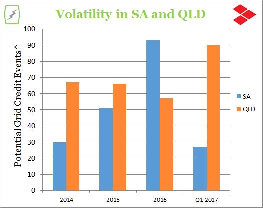 SA-and-QLD-Volatility-4.png